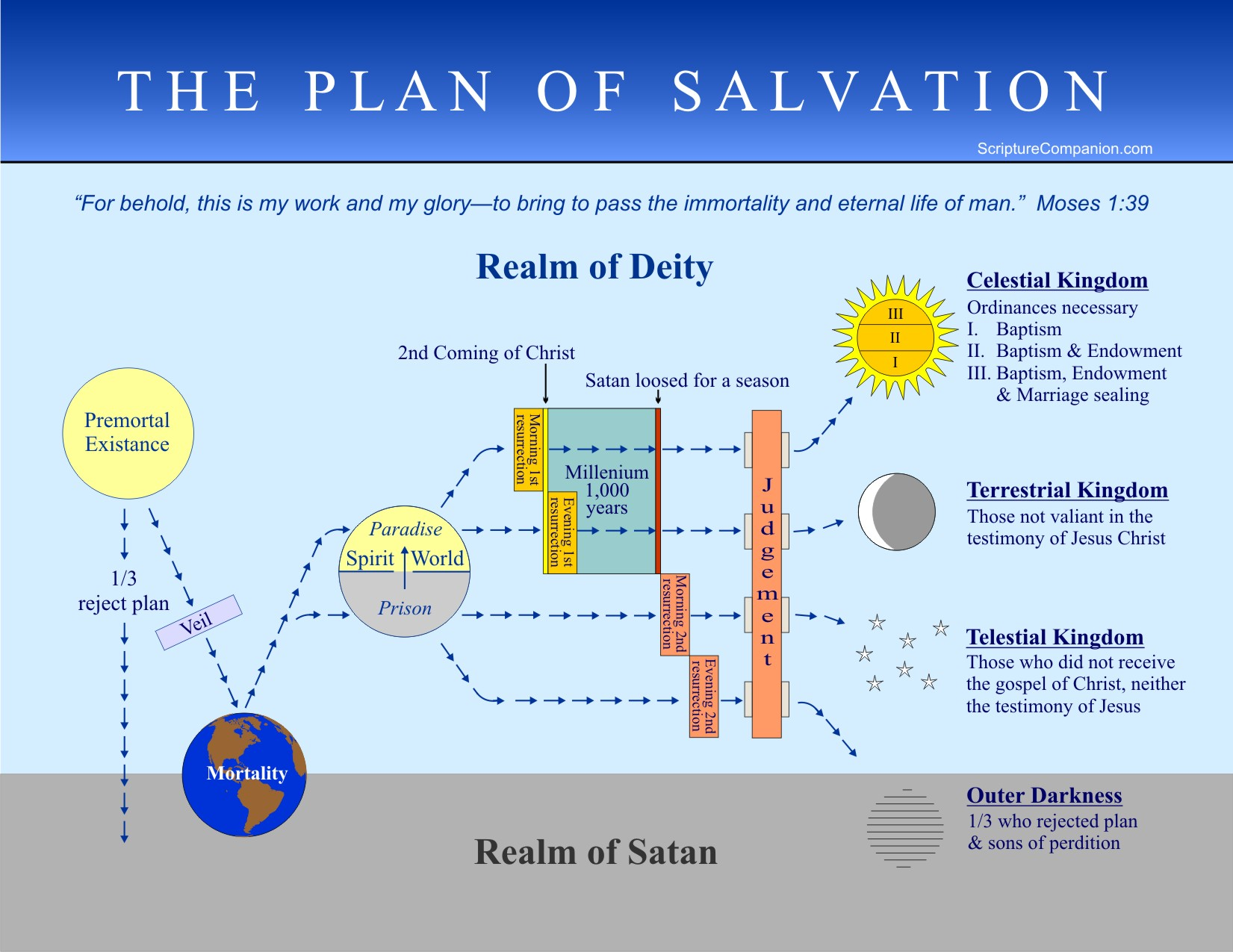 Opinions on plan of salvation latter day saints