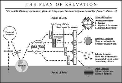Scripture companion for Lds plan of salvation coloring page